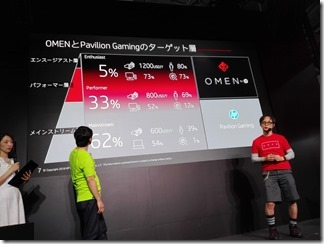 OMENとPavilion Gamingのターゲット層